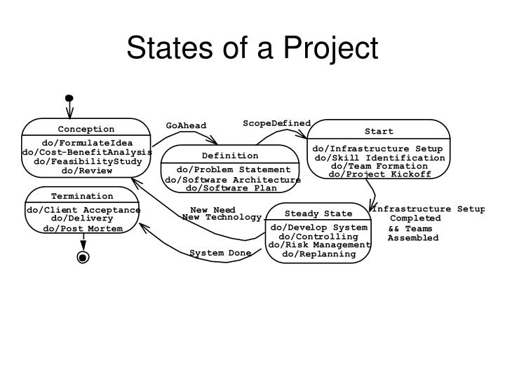 States of a Project