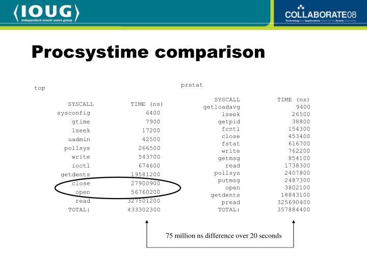 Procsystime comparison