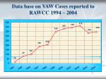 data base on vaw cases reported to rawcc 1994 2004