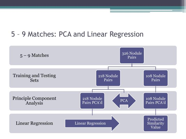 5 – 9 Matches: PCA and Linear Regression