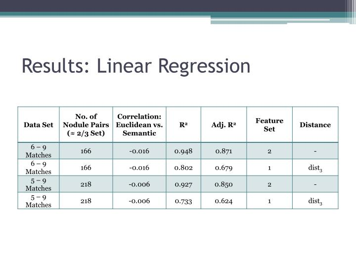 Results: Linear Regression