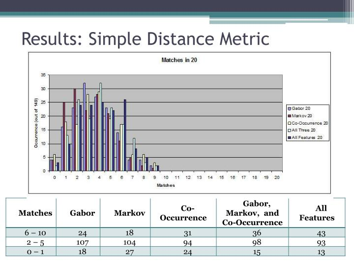 Results: Simple Distance Metric