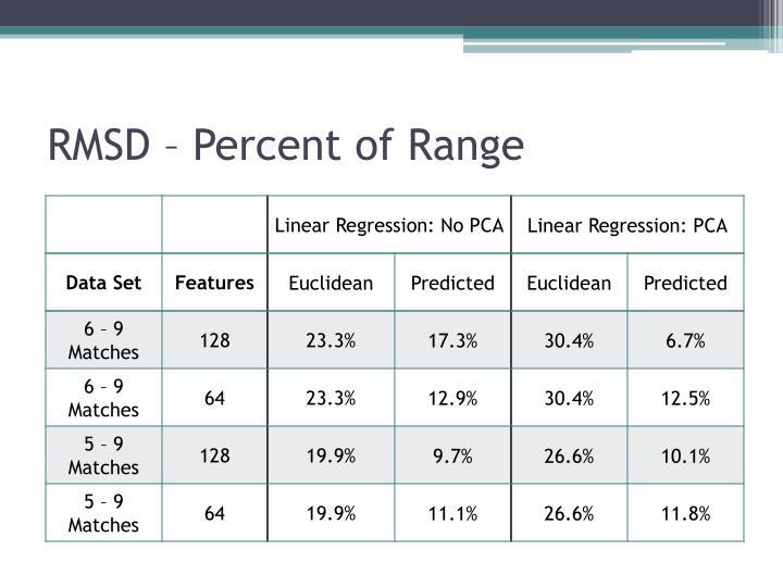 RMSD – Percent of Range