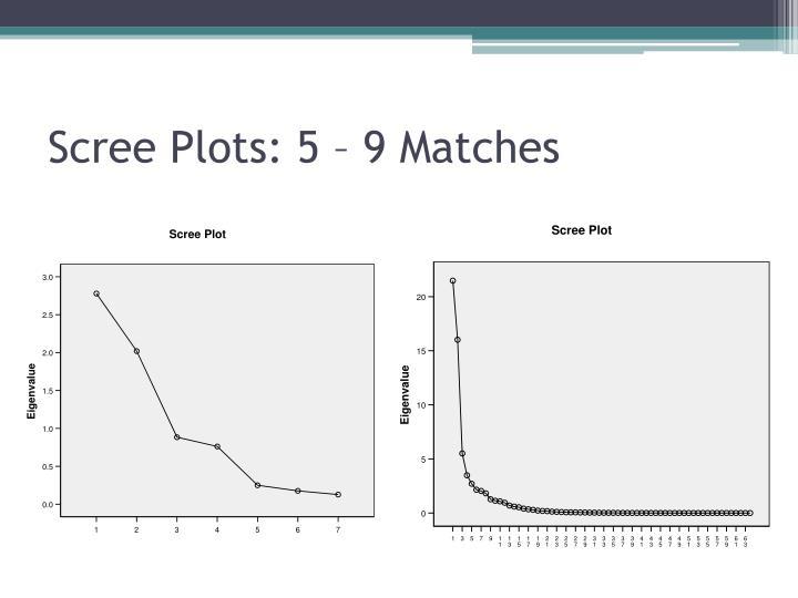 Scree Plots: 5 – 9 Matches