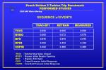 peach bottom 2 turbine trip benchmark performed studies6