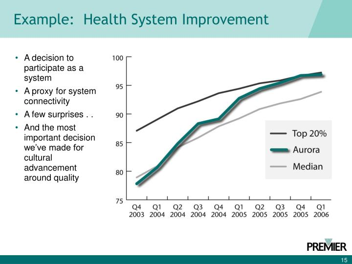 Example:  Health System Improvement