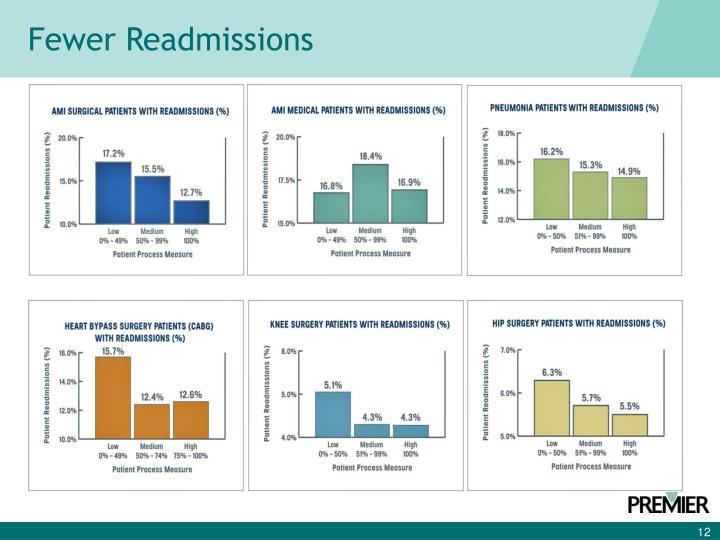 Fewer Readmissions