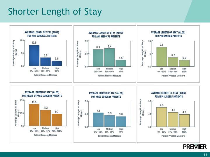 Shorter Length of Stay