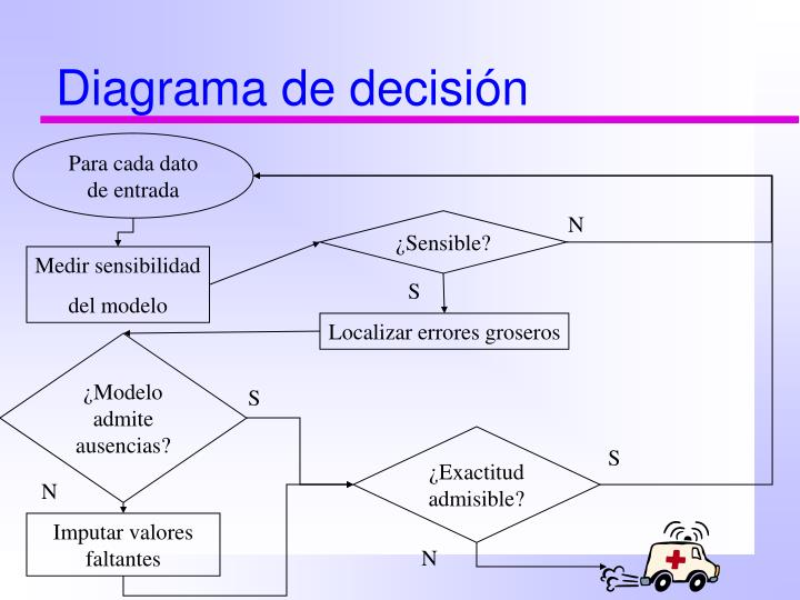 Diagrama de decisión