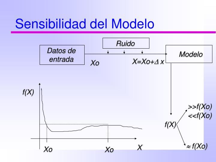 Sensibilidad del Modelo