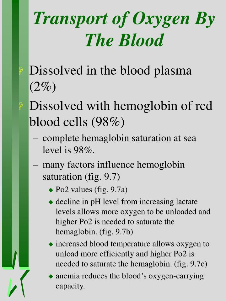 Transport of Oxygen By The Blood