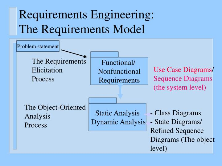 Requirements Engineering: