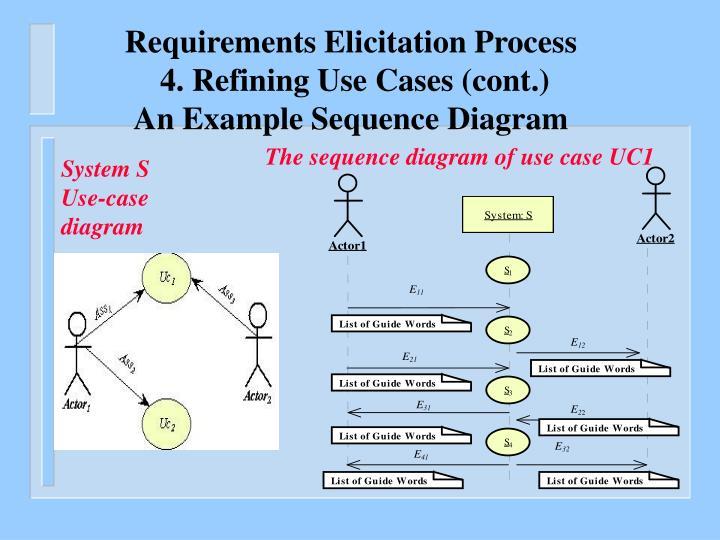 Requirements Elicitation Process