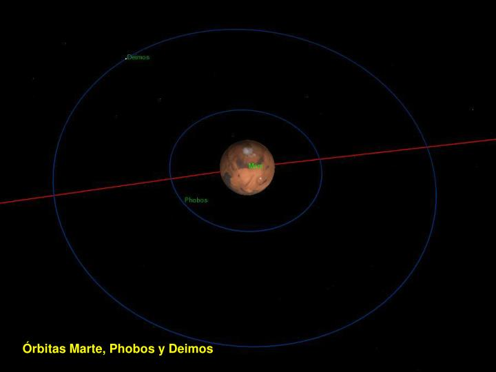 Órbitas Marte, Phobos y Deimos