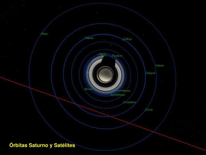 Órbitas Saturno y Satélites