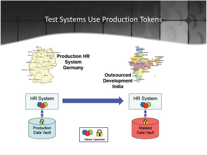 Test Systems Use