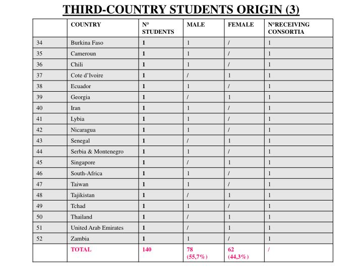 THIRD-COUNTRY STUDENTS ORIGIN (3)