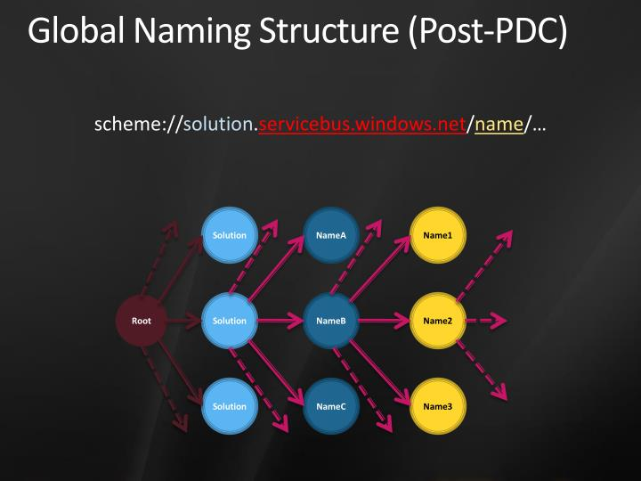 Global Naming Structure (Post-PDC)