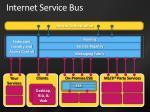 internet service bus
