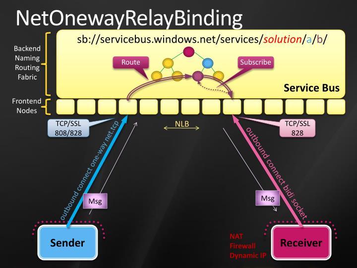 NetOnewayRelayBinding