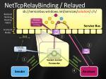 nettcprelaybinding relayed