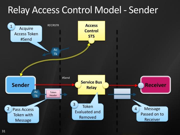 Relay Access Control Model - Sender