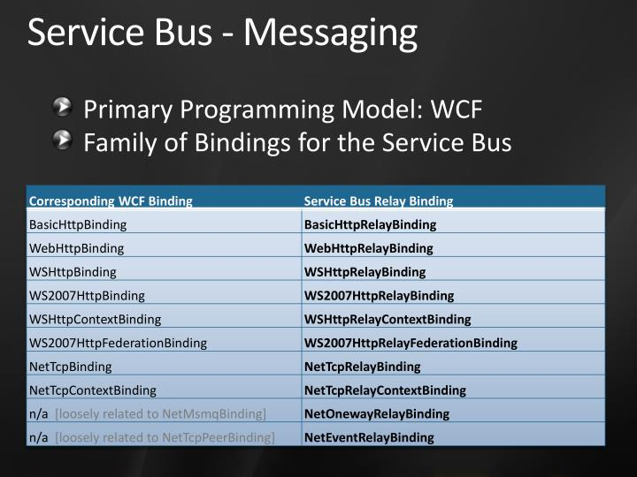 Service Bus - Messaging