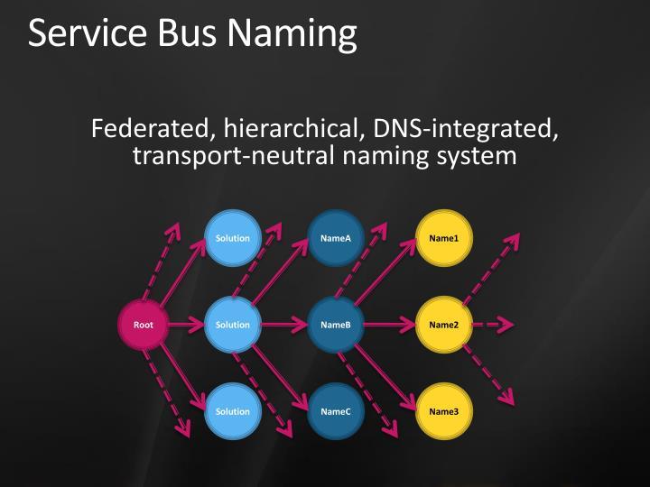 Service Bus Naming