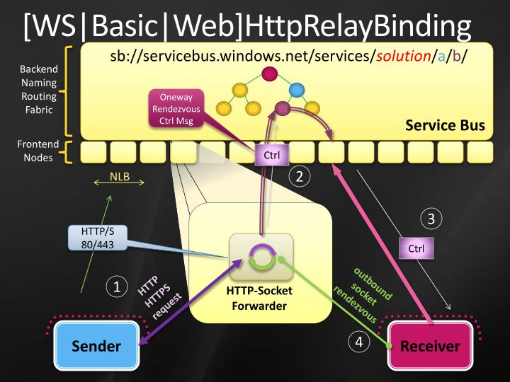 [WS Basic Web]HttpRelayBinding