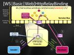ws basic web httprelaybinding