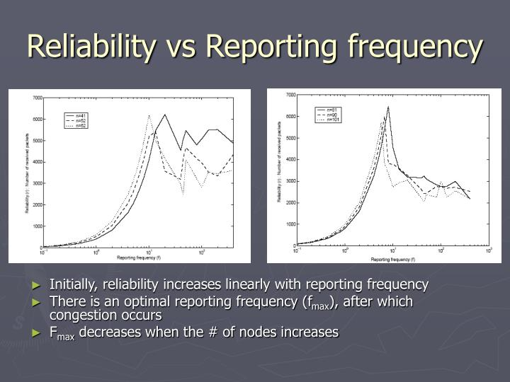 Reliability vs Reporting frequency