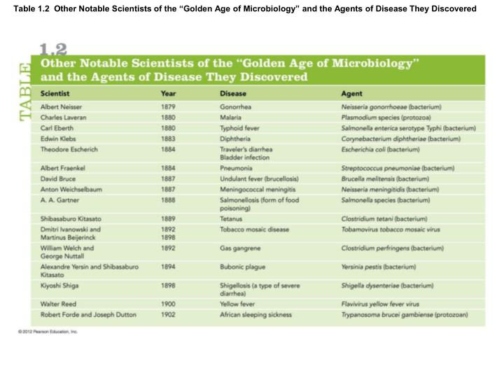"""Table 1.2  Other Notable Scientists of the """"Golden Age of Microbiology"""" and the Agents of Disease They Discovered"""