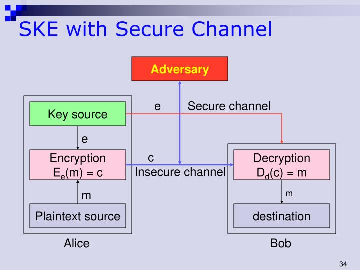SKE with Secure Channel