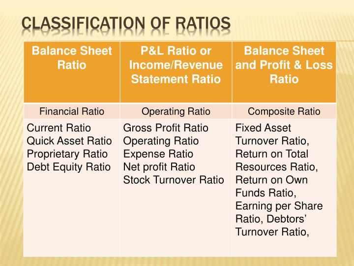 Classification of Ratios