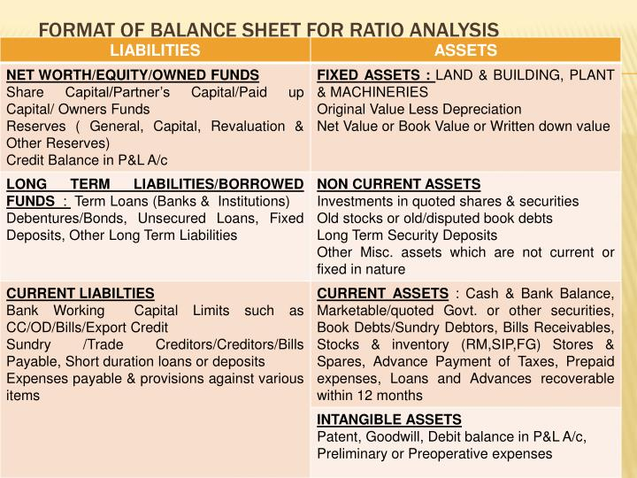 Format of balance sheet for ratio analysis