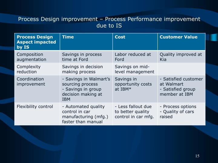 Process Design improvement – Process Performance improvement due to IS