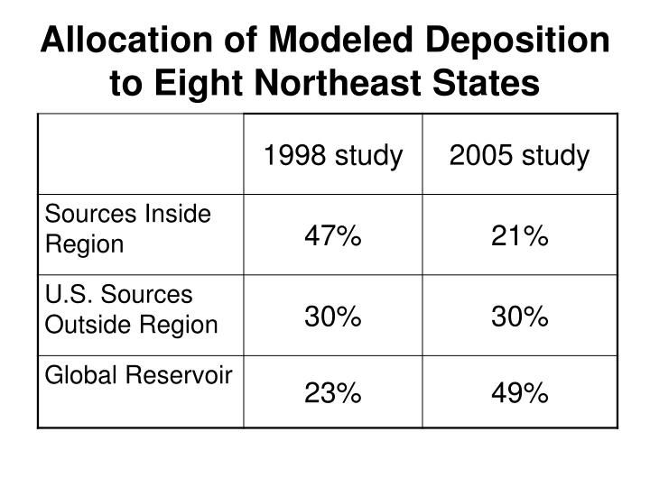 Allocation of Modeled Deposition to Eight Northeast States