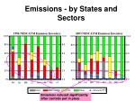 emissions by states and sectors