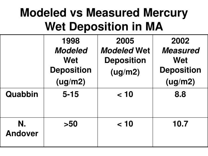 Modeled vs Measured Mercury Wet Deposition in MA