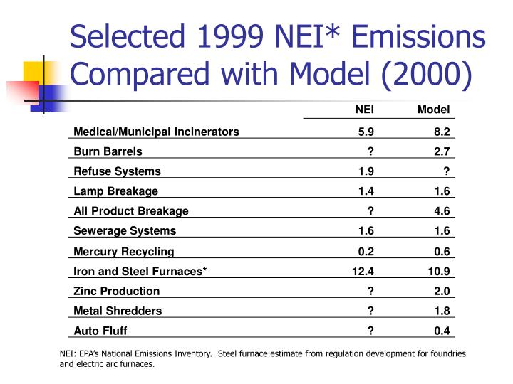 Selected 1999 NEI* Emissions Compared with Model (2000)