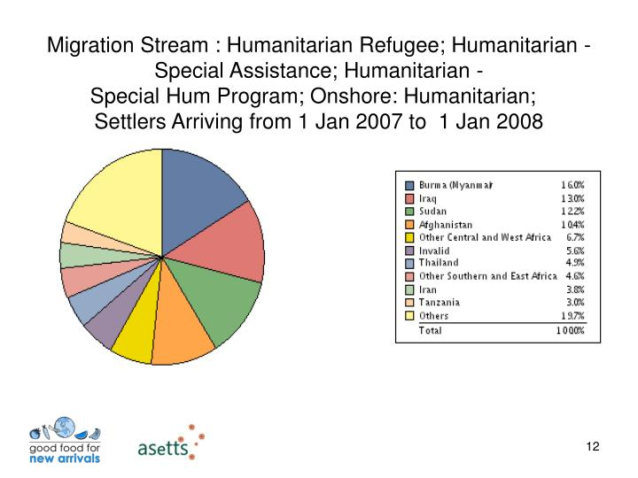 Migration Stream : Humanitarian Refugee; Humanitarian - Special Assistance; Humanitarian -