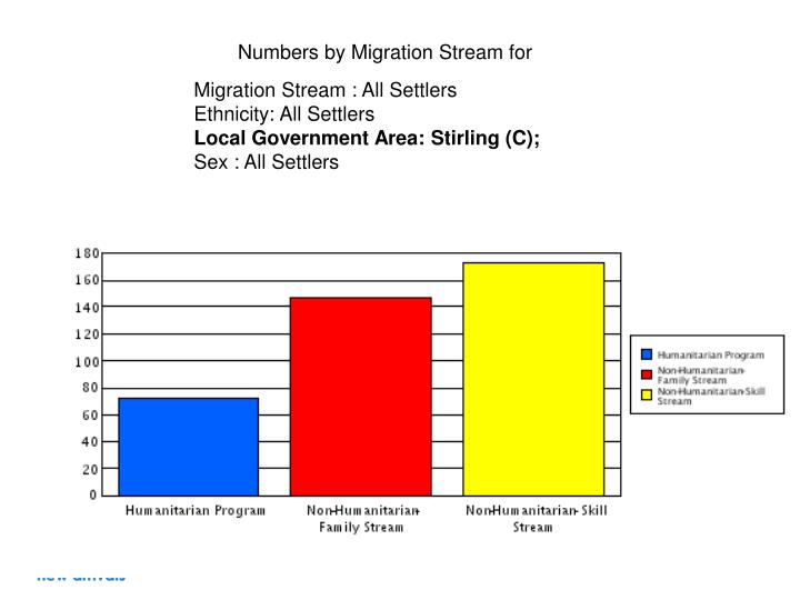 Numbers by Migration Stream for