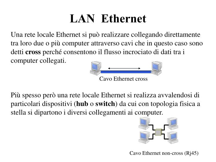 LAN Ethernet