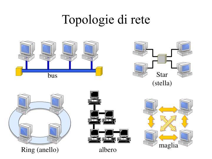 Topologie di rete