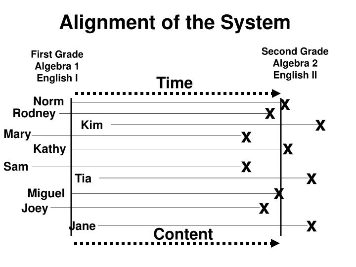 Alignment of the System