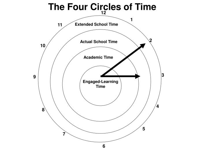 The Four Circles of Time