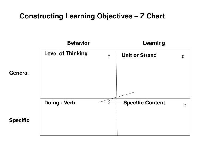 Constructing Learning Objectives – Z Chart