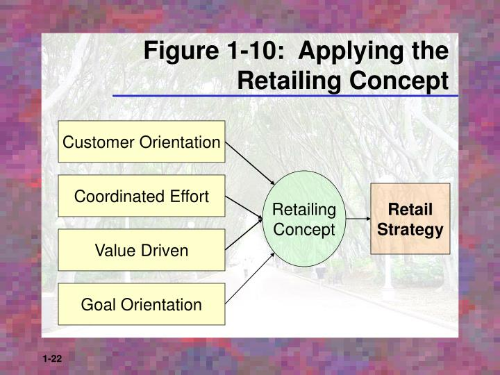 Figure 1-10:  Applying the Retailing Concept