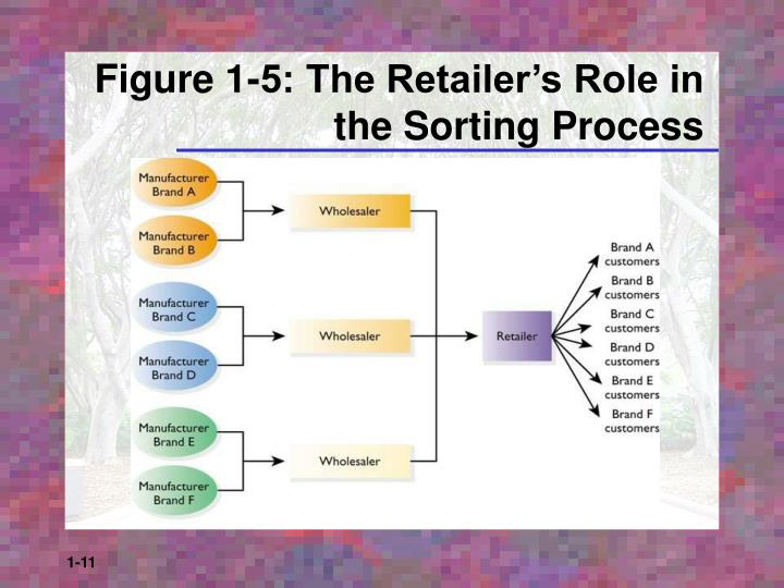 Figure 1-5: The Retailer's Role in the Sorting Process