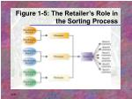 figure 1 5 the retailer s role in the sorting process